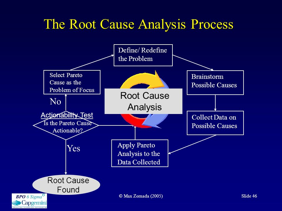 an analysis of the process of defining ones life Rational thinking as a process much of what we do in everyday life involves a process—a series definition decision one course of action or solution must.