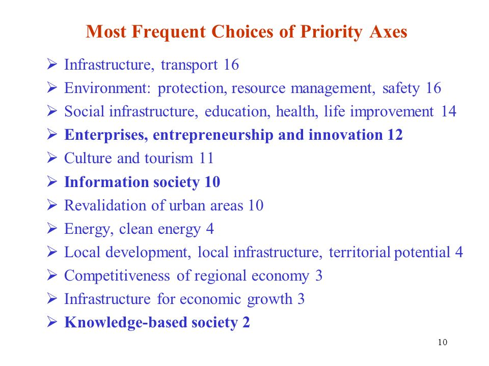 Most Frequent Choices of Priority Axes