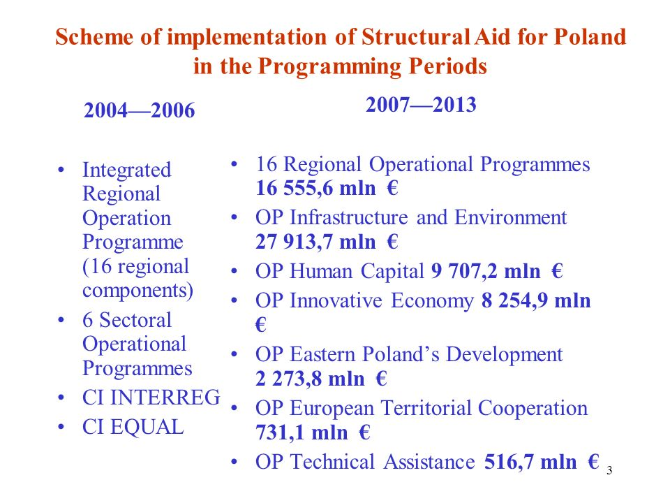 Scheme of implementation of Structural Aid for Poland in the Programming Periods