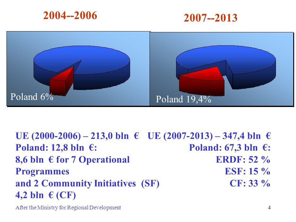 2004--2006 2007--2013. Poland 6% Poland 19,4% UE (2000-2006) – 213,0 bln € Poland: 12,8 bln €: