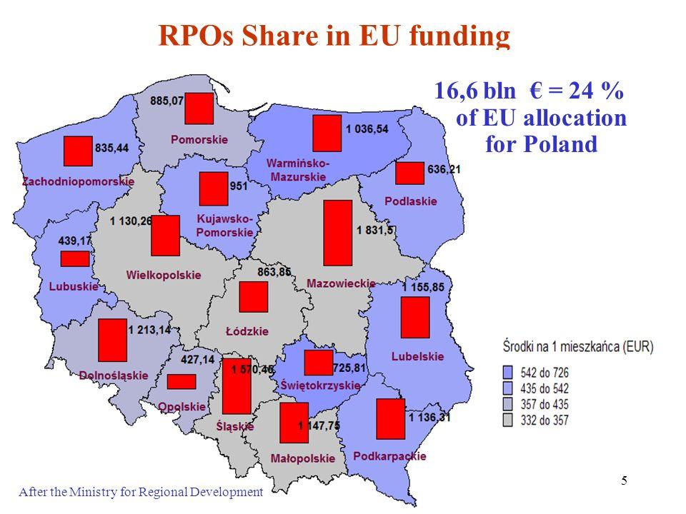 RPOs Share in EU funding