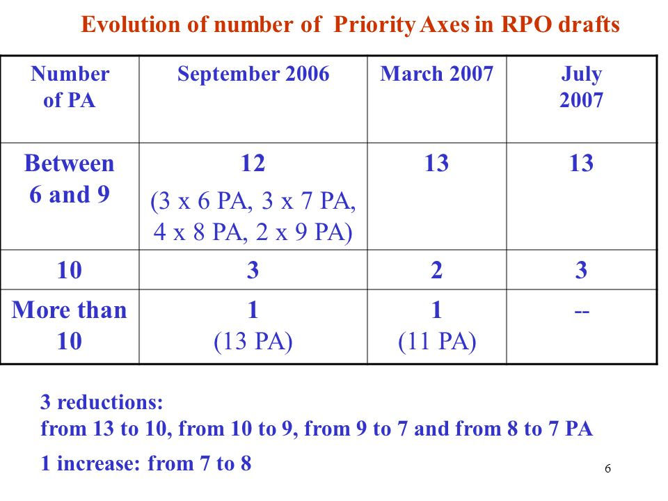 Evolution of number of Priority Axes in RPO drafts
