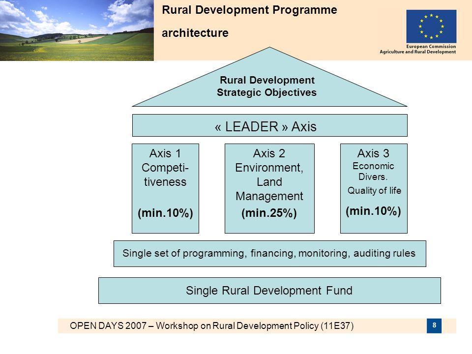 Rural Development Programme architecture