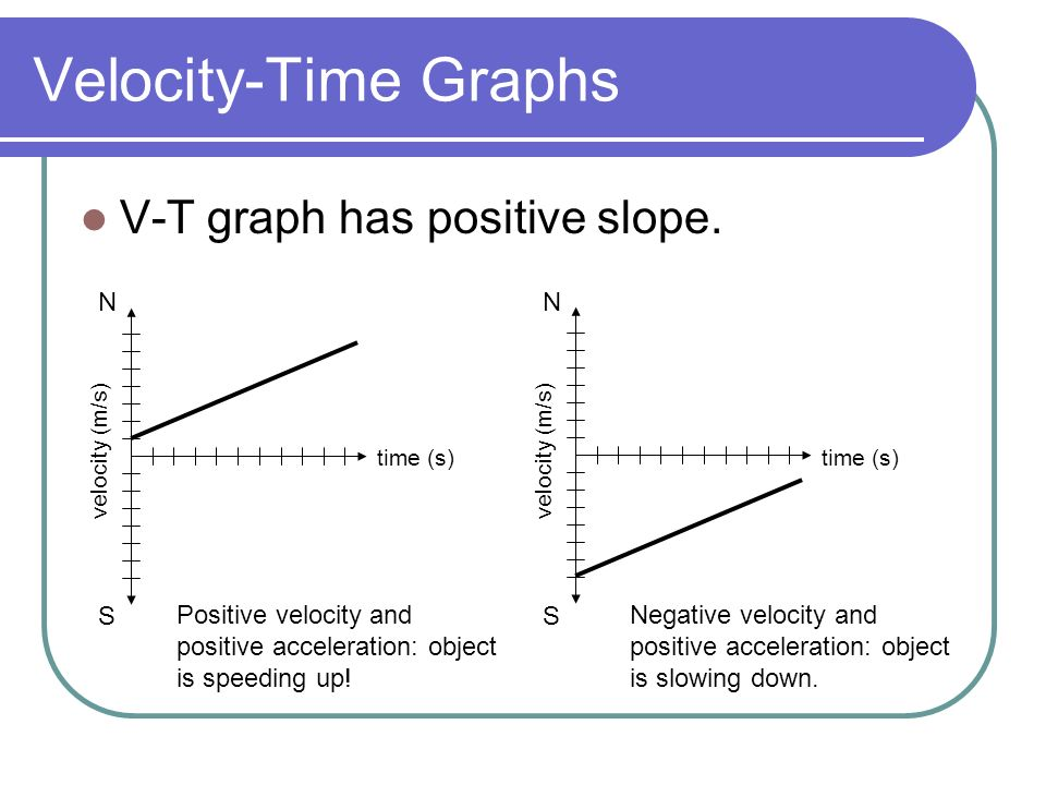 how to draw a position time graph