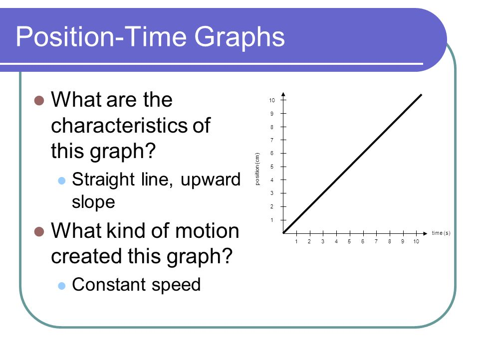 how to read speed velocity graphs