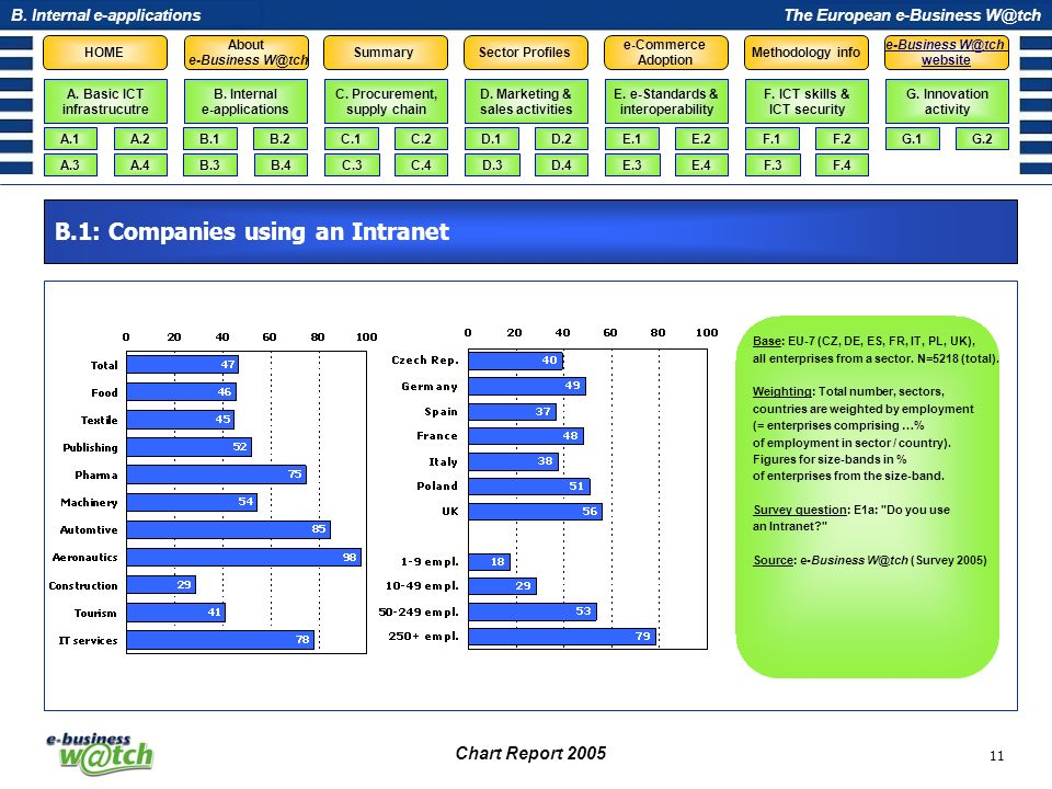 B.1: Companies using an Intranet
