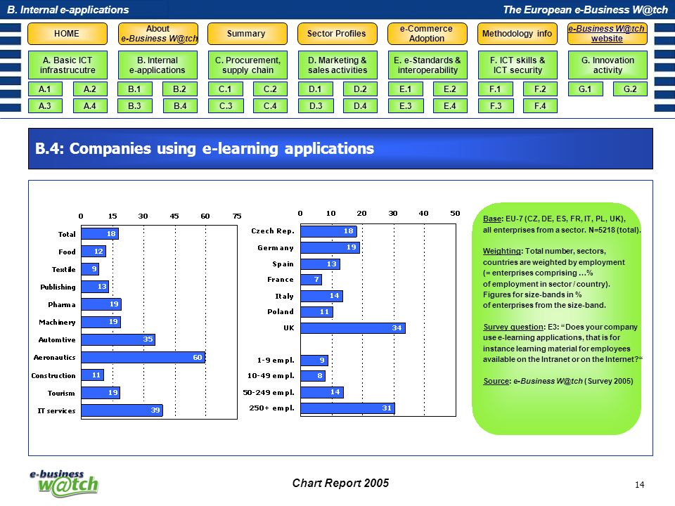 B.4: Companies using e-learning applications