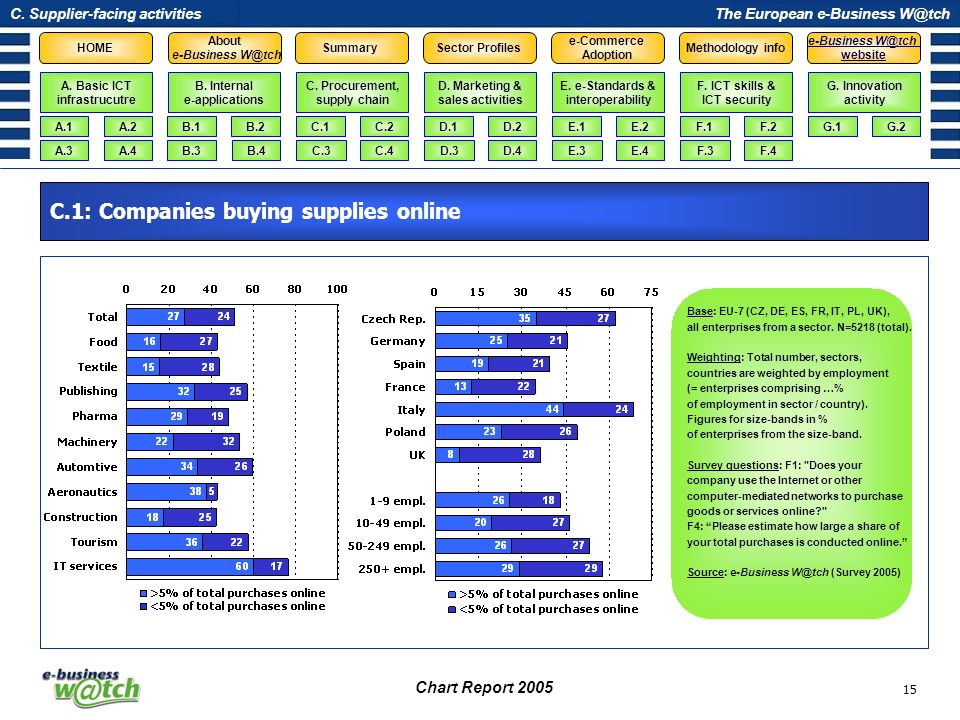C.1: Companies buying supplies online
