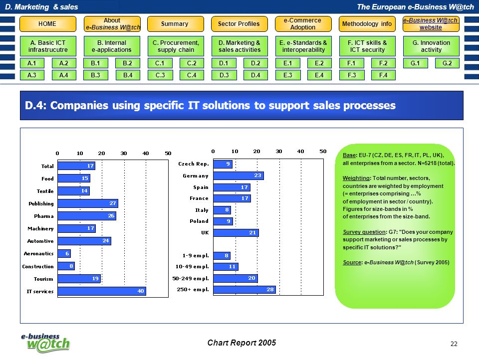 D.4: Companies using specific IT solutions to support sales processes