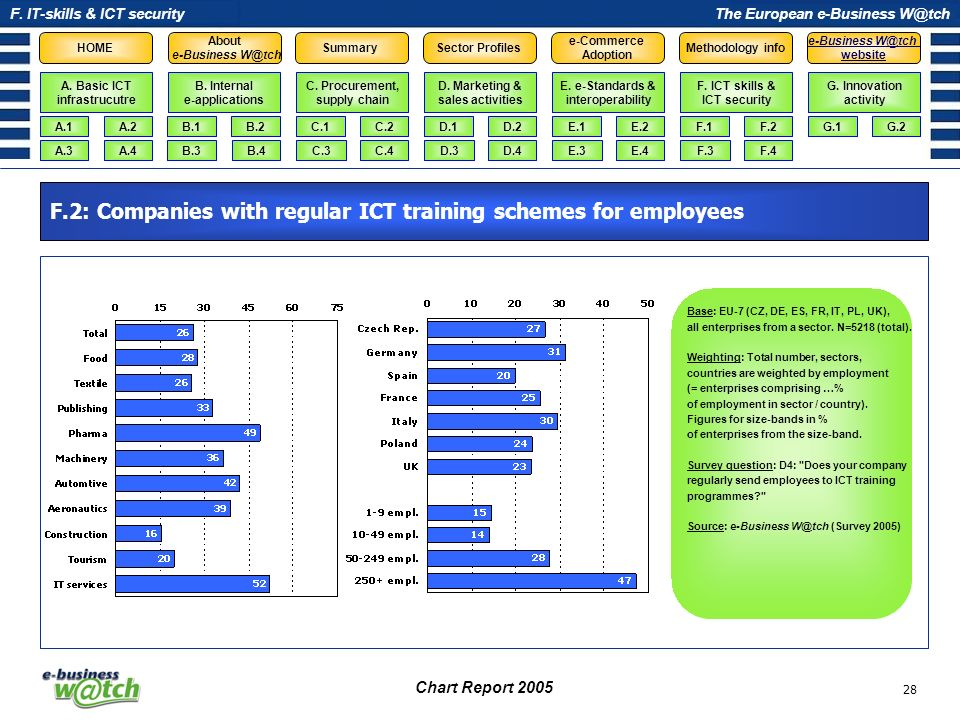 F.2: Companies with regular ICT training schemes for employees