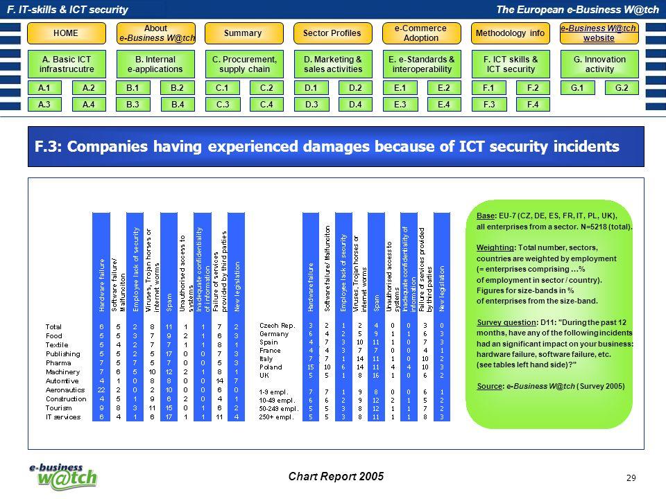 F. IT-skills & ICT security