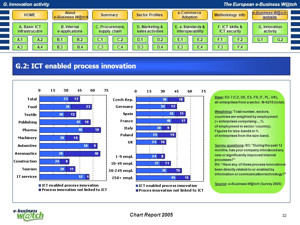 G.2: ICT enabled process innovation
