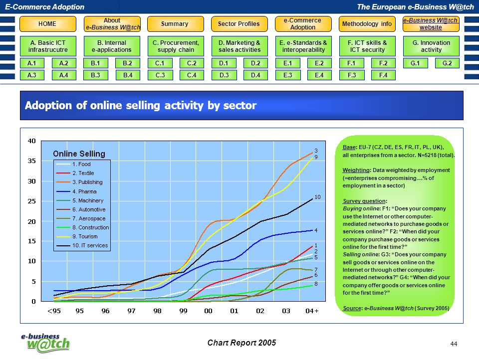 Adoption of online selling activity by sector
