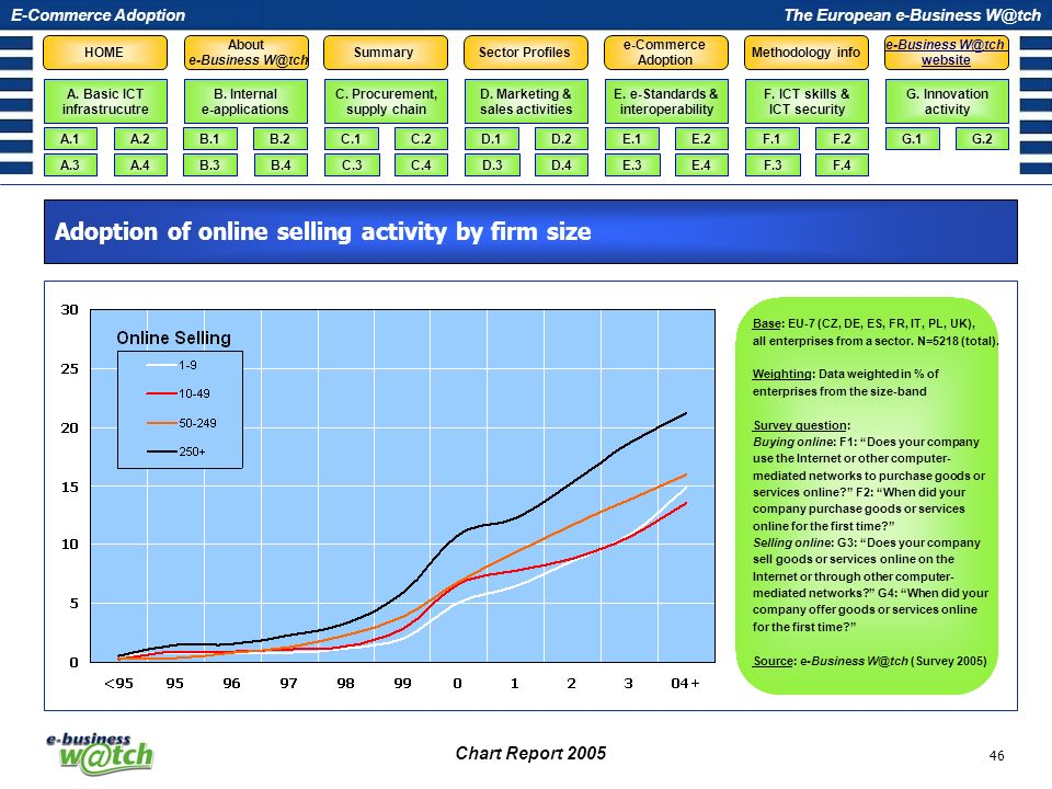 Adoption of online selling activity by firm size