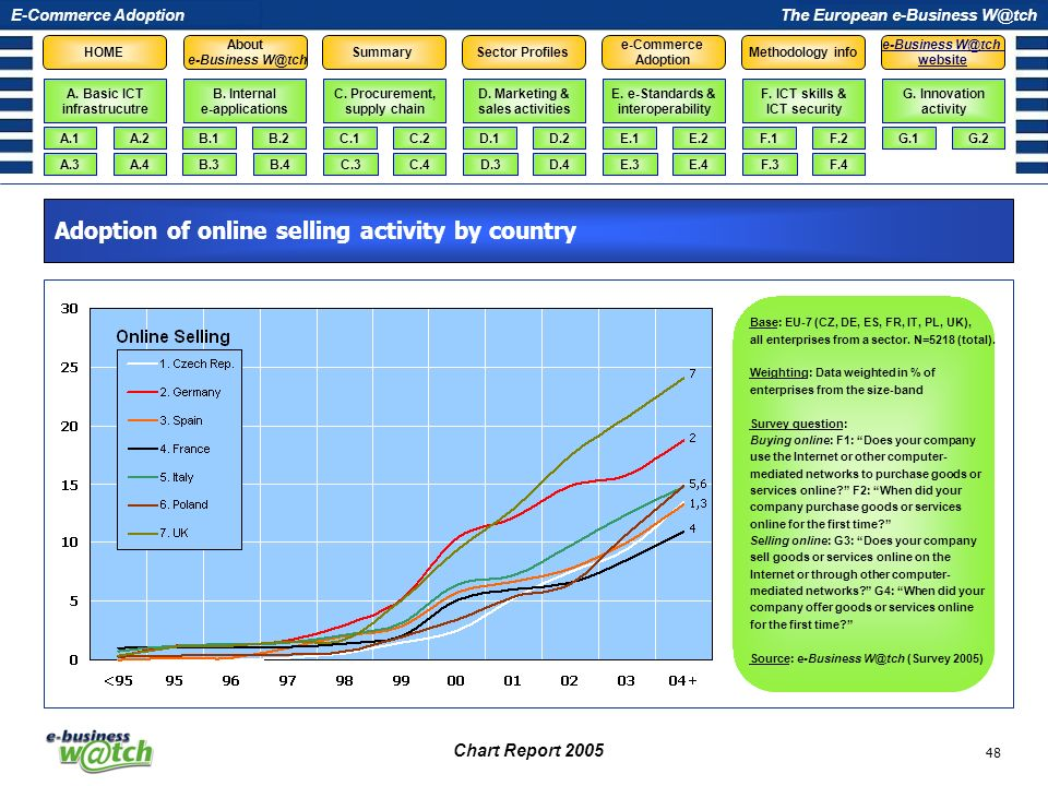 Adoption of online selling activity by country