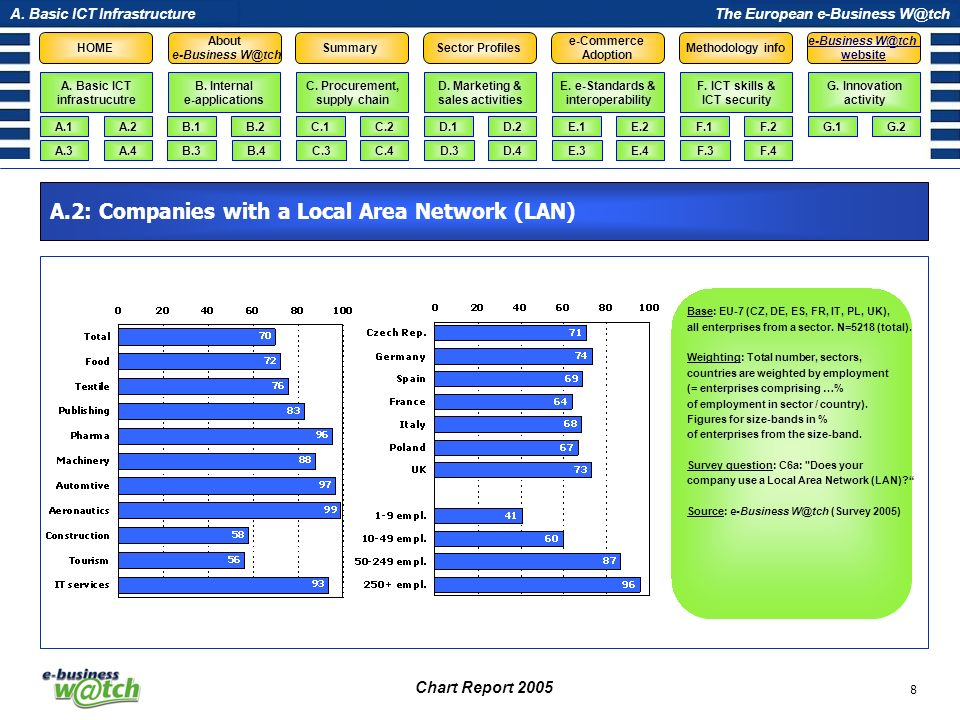 A.2: Companies with a Local Area Network (LAN)