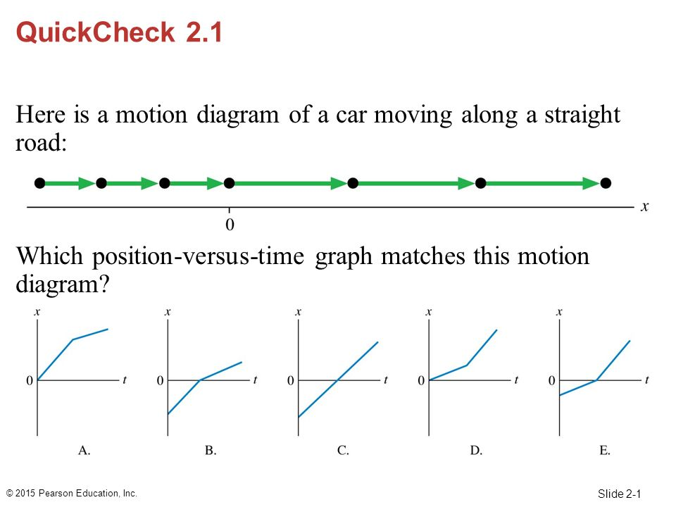 Quickcheck 21 here is a motion diagram of a car moving along a quickcheck 21 here is a motion diagram of a car moving along a straight road ccuart Gallery