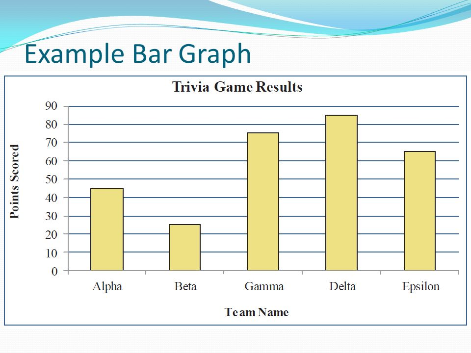 how to make bar graphs in c
