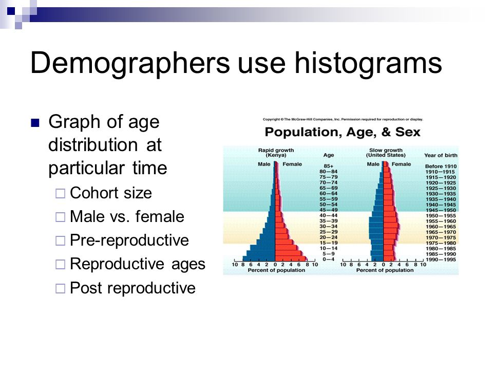 Welcome Please get out your histogram and demographic transition – Histogram Worksheet