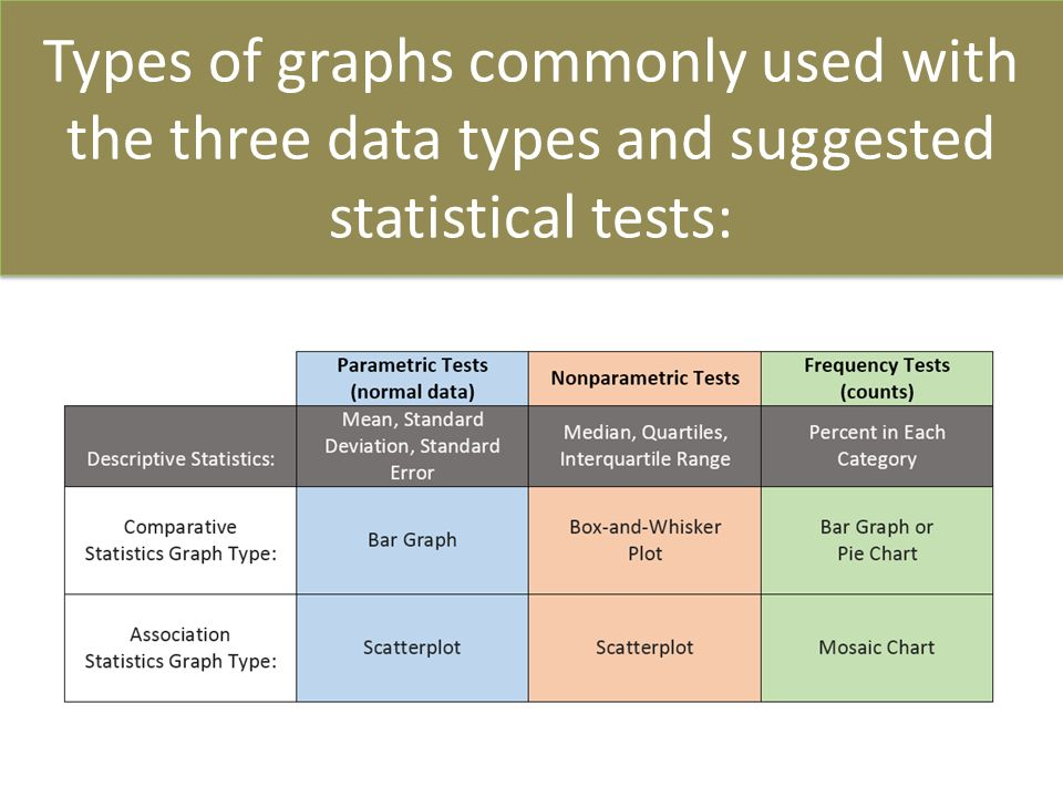The Importance of Statistics in Many Different Fields