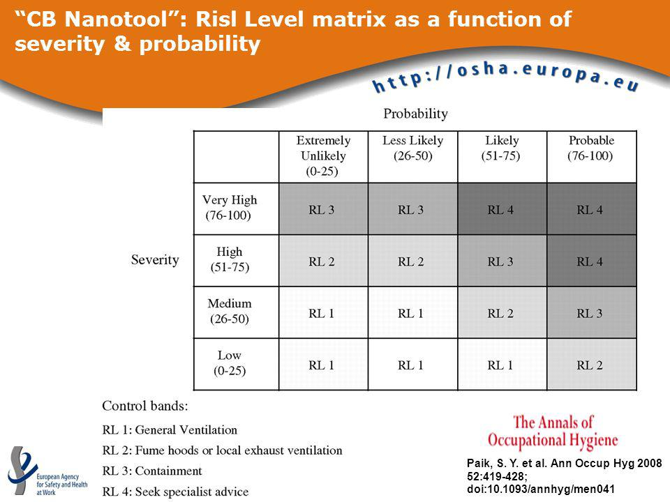 CB Nanotool : Risl Level matrix as a function of severity & probability