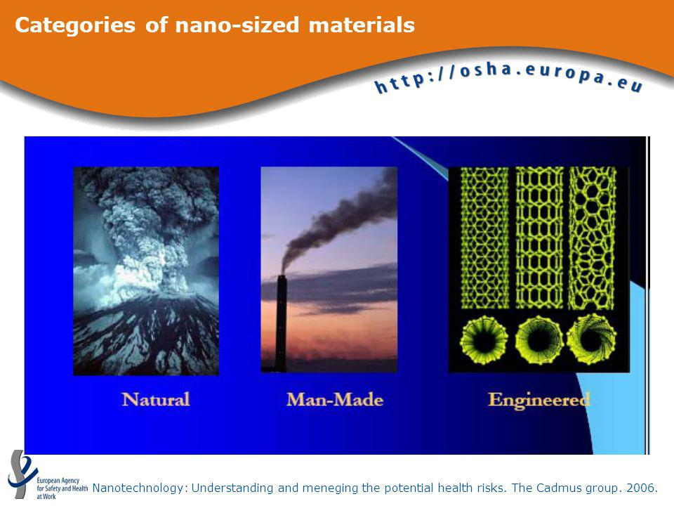 Categories of nano-sized materials