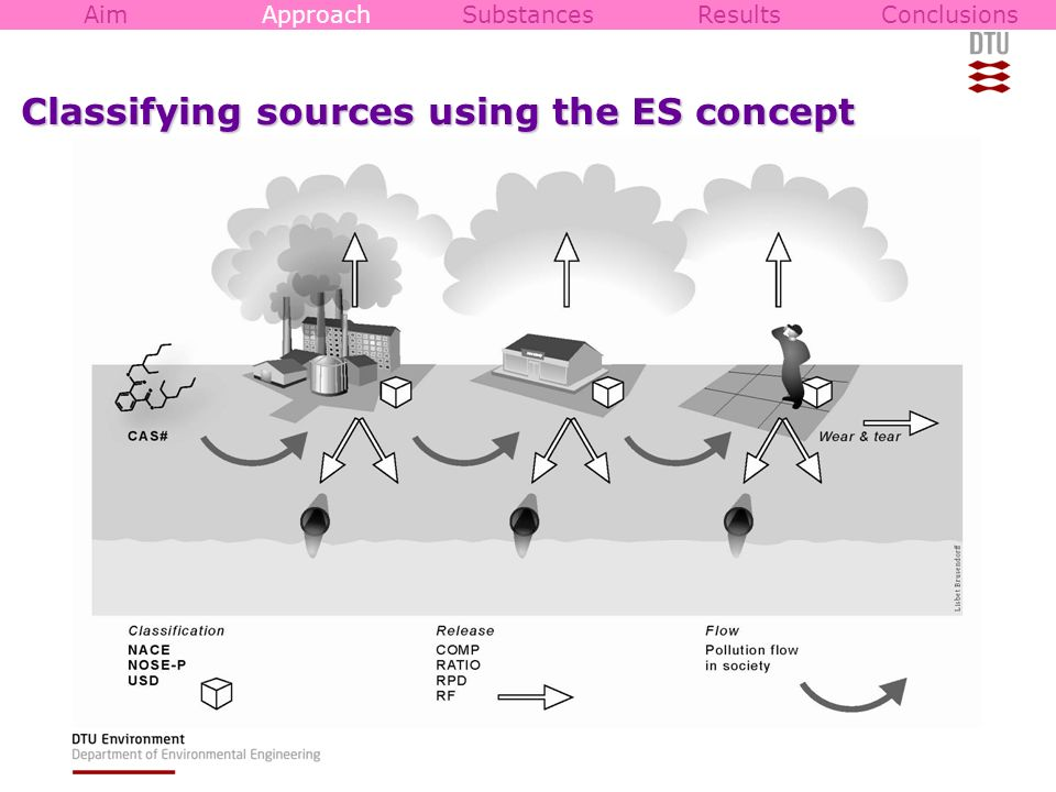 Classifying sources using the ES concept