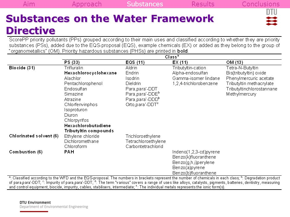 Substances on the Water Framework Directive