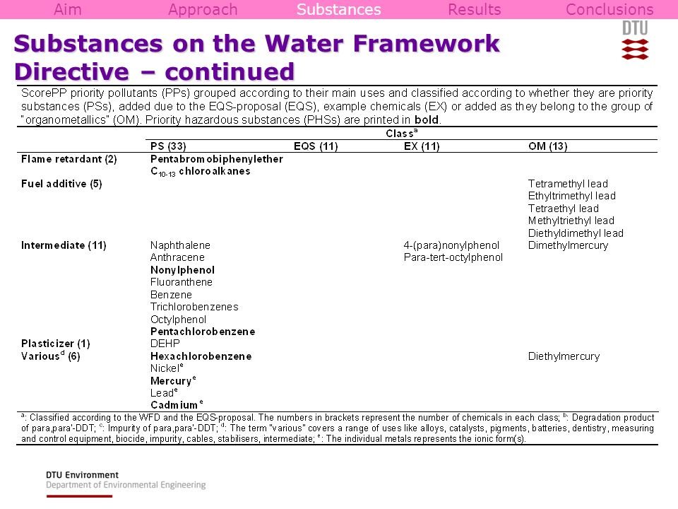 Substances on the Water Framework Directive – continued