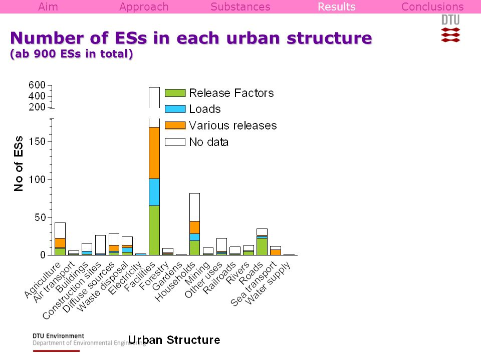 Number of ESs in each urban structure (ab 900 ESs in total)