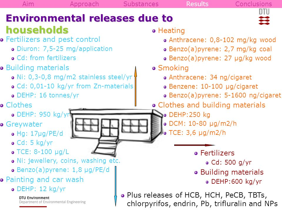 Environmental releases due to households