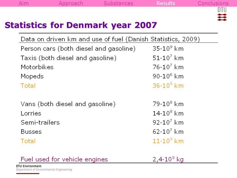 Statistics for Denmark year 2007
