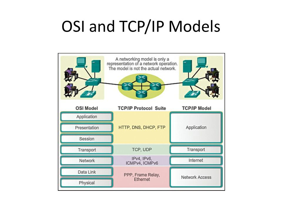 OSI and TCP/IP Models