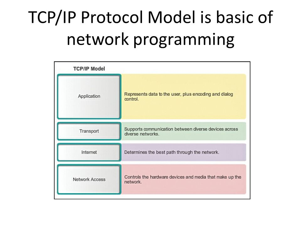 TCP/IP Protocol Model is basic of network programming