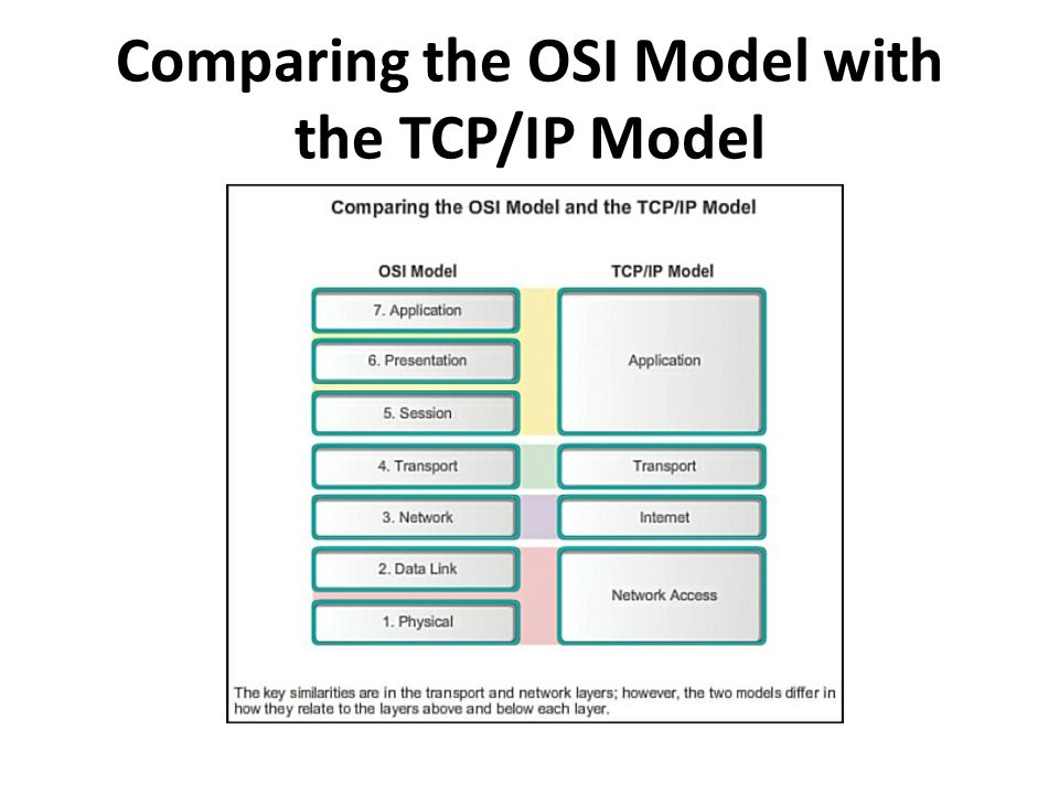Comparing the OSI Model with the TCP/IP Model