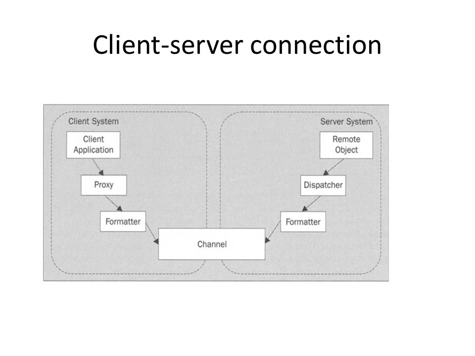 Client-server connection
