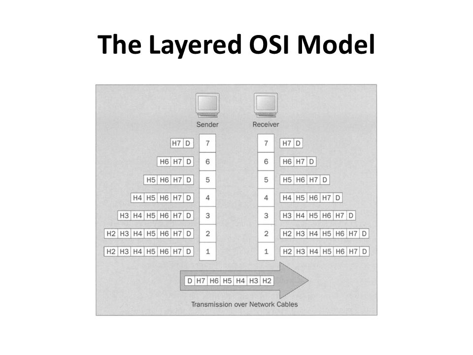 The Layered OSI Model