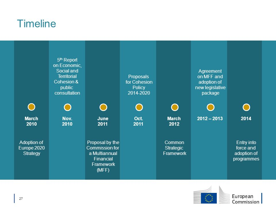 Timeline 5th Report on Economic, Social and Territorial