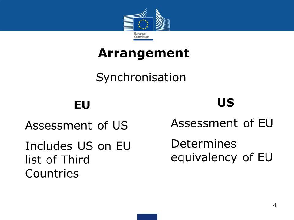 Arrangement Synchronisation US EU Assessment of EU Assessment of US