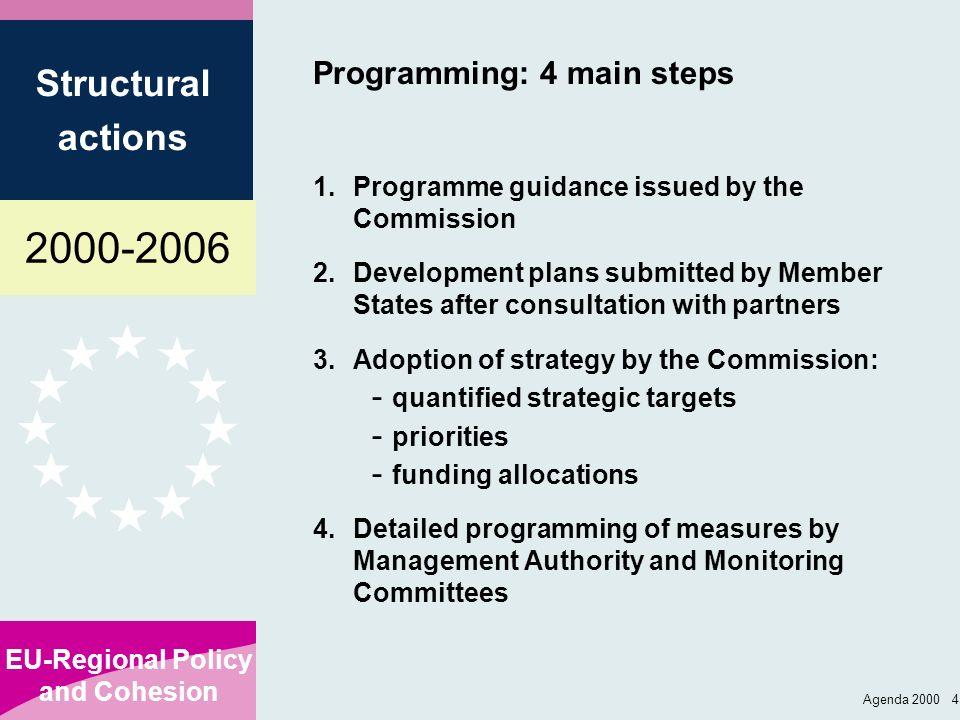 Programming: 4 main steps
