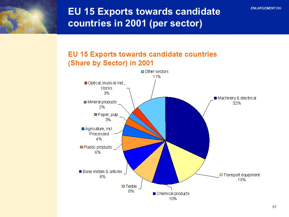 EU 15 Exports towards candidate countries in 2001 (per sector)