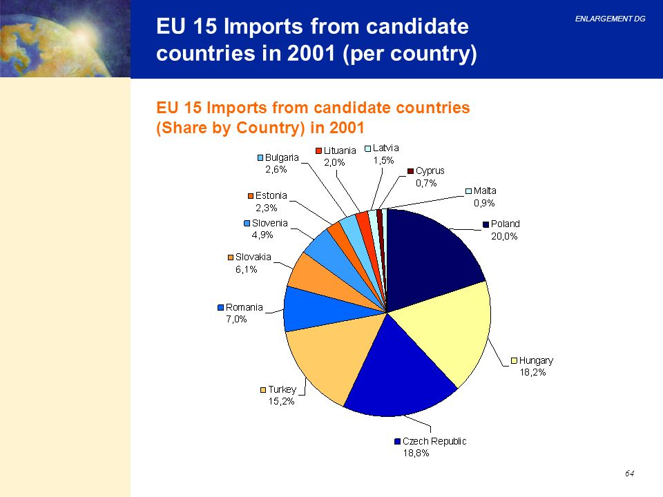 EU 15 Imports from candidate countries in 2001 (per country)