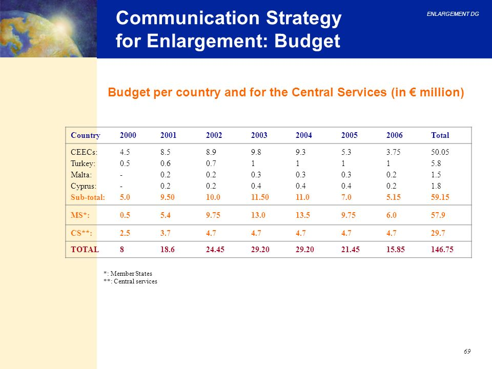 Communication Strategy for Enlargement: Budget