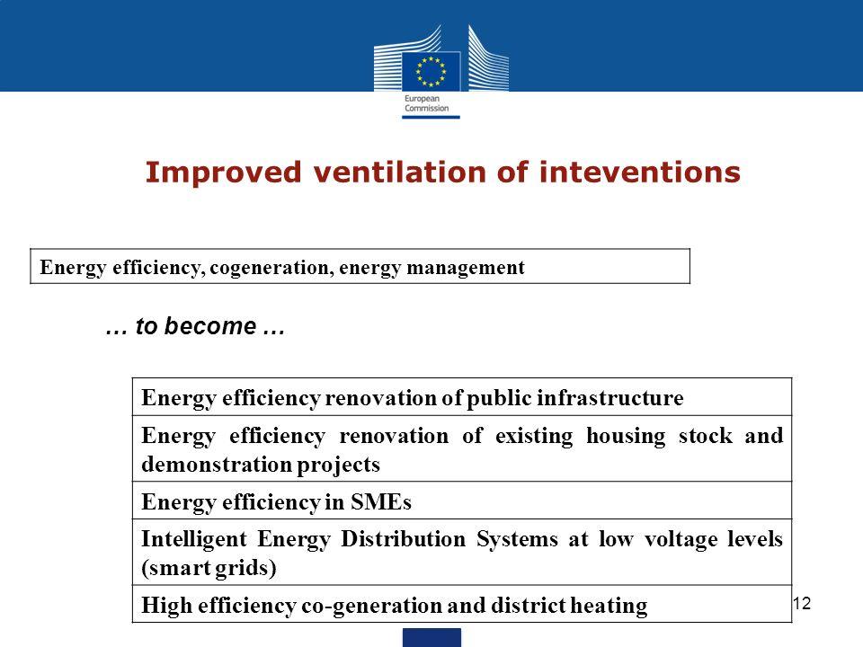 Improved ventilation of inteventions