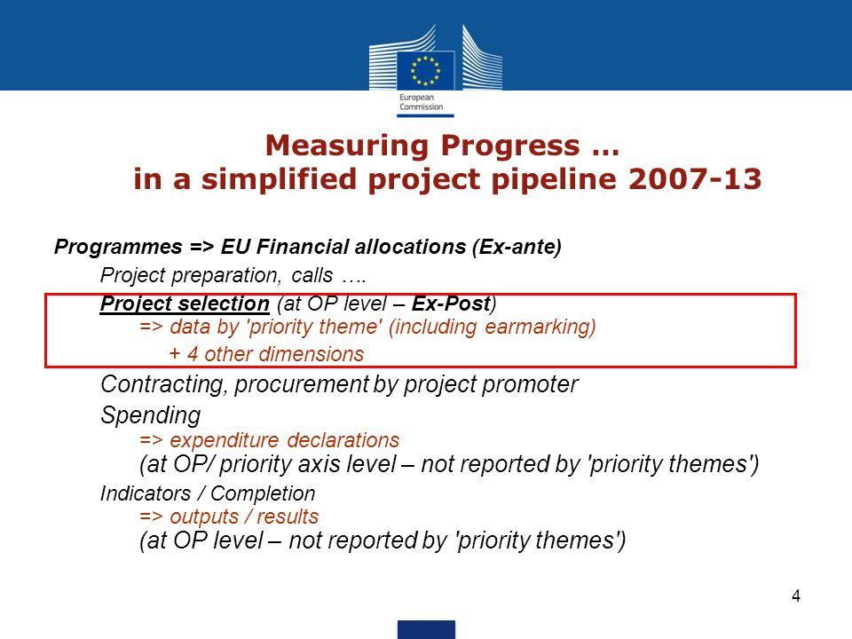 Measuring Progress … in a simplified project pipeline 2007-13