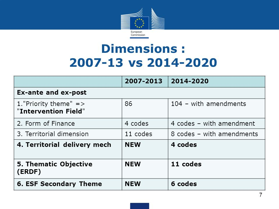 Dimensions : 2007-13 vs 2014-2020 2007-2013. 2014-2020. Ex-ante and ex-post. 1. Priority theme => Intervention Field