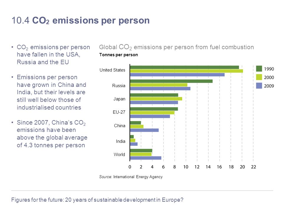 10.4 CO2 emissions per person