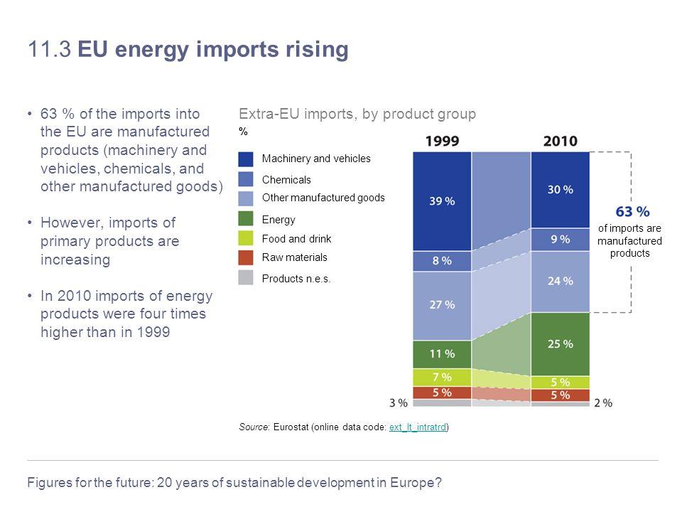 11.3 EU energy imports rising