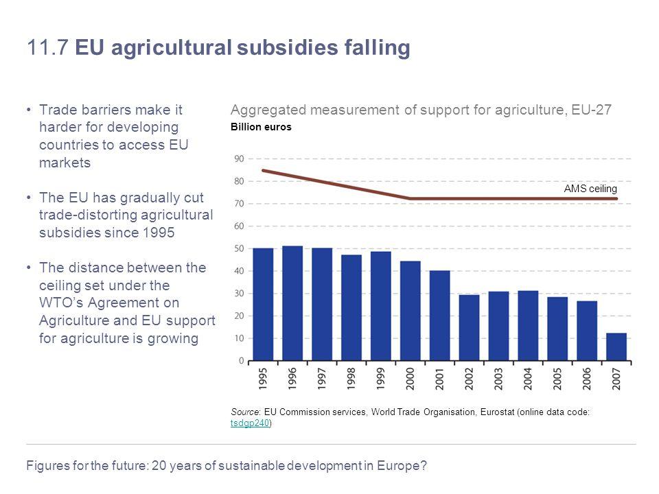 11.7 EU agricultural subsidies falling