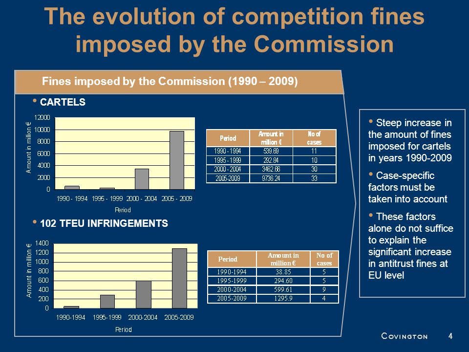 The evolution of competition fines imposed by the Commission